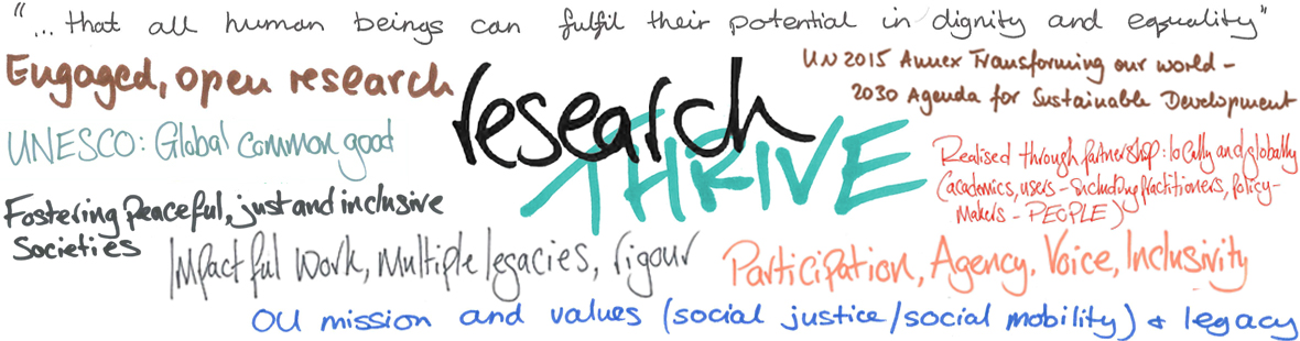 Thrive, engaged, open research. Impactful, multiple legacies, rigour